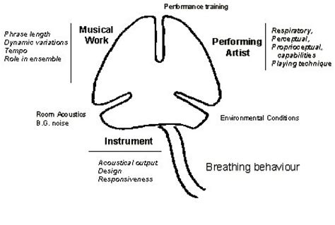 Essay introduction on music